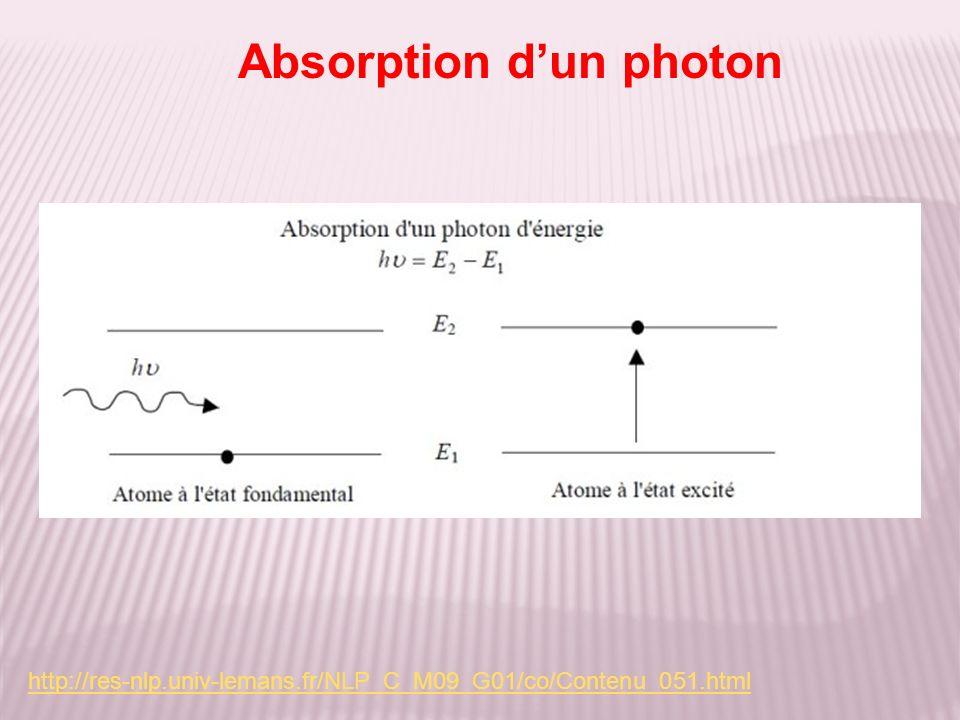 Absorption dun photon http://res-nlp.univ-lemans.fr/NLP_C_M09_G01/co/Contenu_051.html