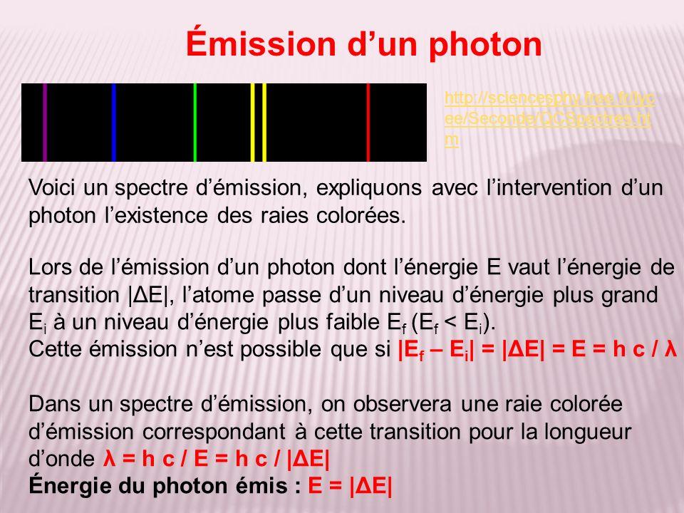 Émission dun photon Voici un spectre démission, expliquons avec lintervention dun photon lexistence des raies colorées. http://sciencesphy.free.fr/lyc