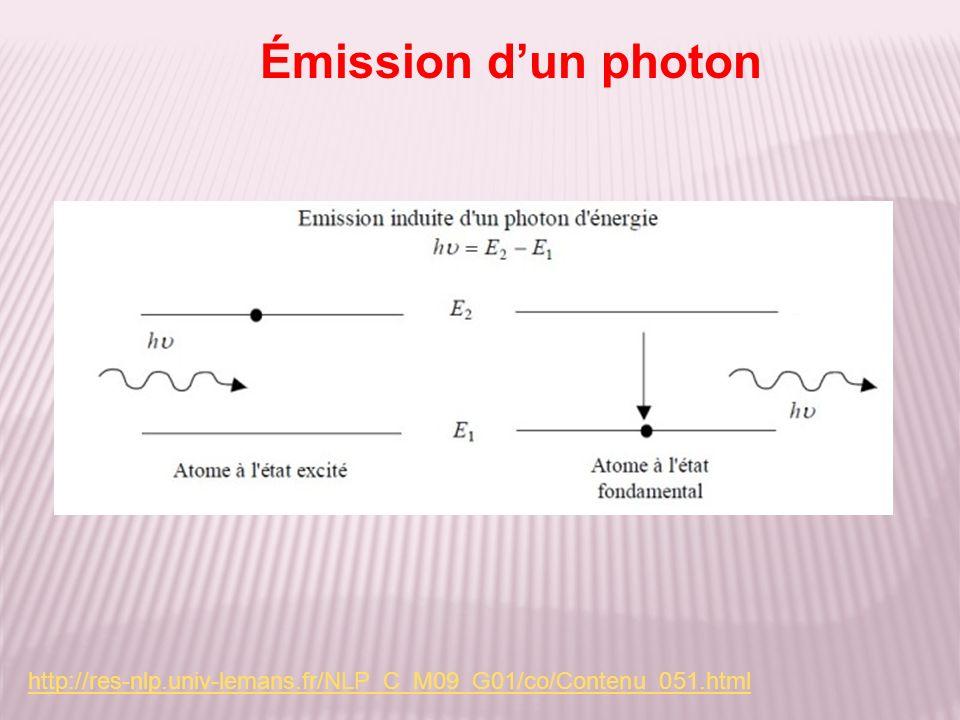 Émission dun photon http://res-nlp.univ-lemans.fr/NLP_C_M09_G01/co/Contenu_051.html