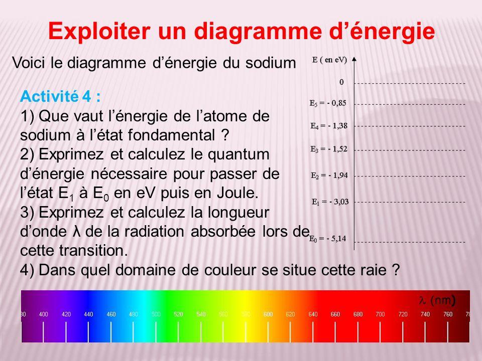 Exploiter un diagramme dénergie Voici le diagramme dénergie du sodium Activité 4 : 1) Que vaut lénergie de latome de sodium à létat fondamental ? 2) E