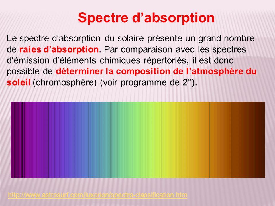 Spectre dabsorption Le spectre dabsorption du solaire présente un grand nombre de raies dabsorption. Par comparaison avec les spectres démission délém