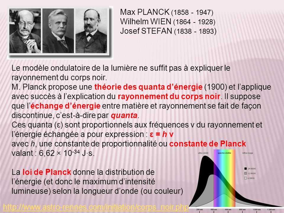 Le modèle ondulatoire de la lumière ne suffit pas à expliquer le rayonnement du corps noir. M. Planck propose une théorie des quanta dénergie (1900) e