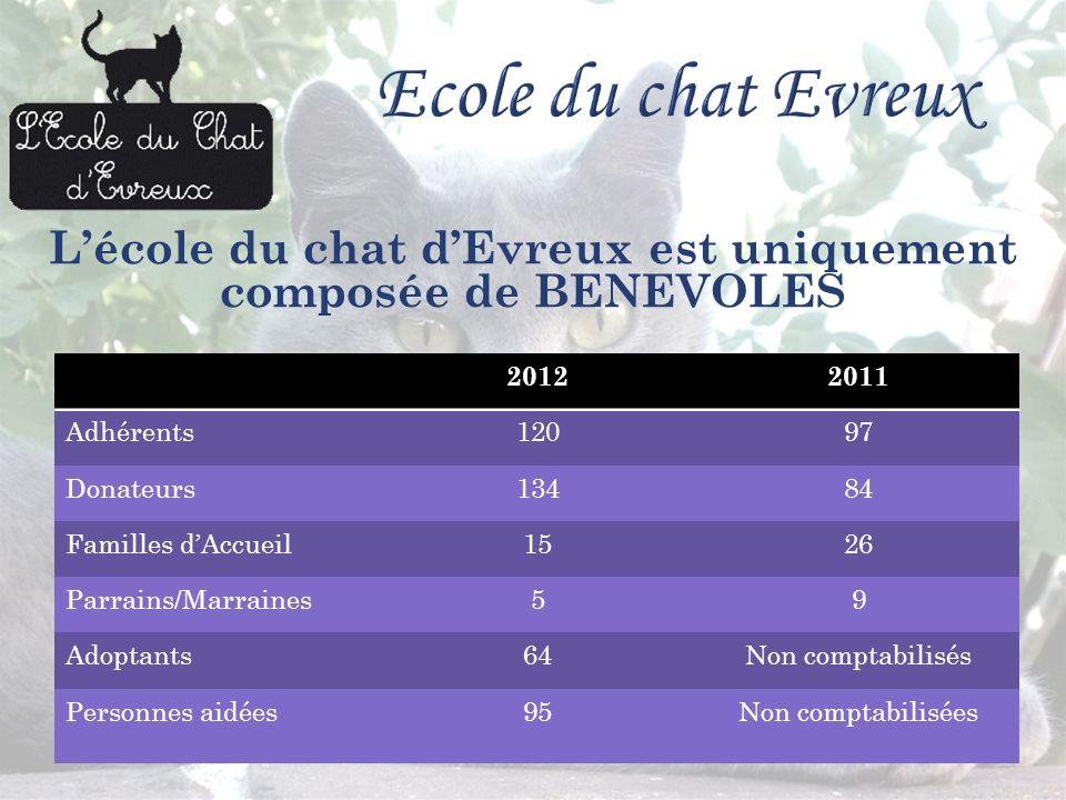 Lécole du chat dEvreux est uniquement composée de BENEVOLES 20122011 Adhérents12097 Donateurs13484 Familles dAccueil1526 Parrains/Marraines59 Adoptant