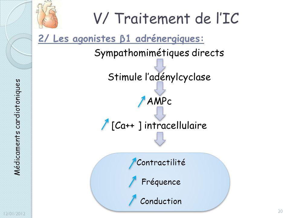 V/ Traitement de lIC 2/ Les agonistes β1 adrénergiques: Sympathomimétiques directs Stimule ladénylcyclase AMPc [Ca++ ] intracellulaire Médicaments car