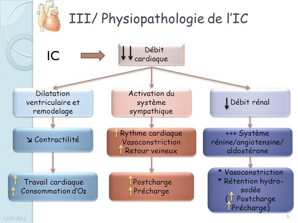 III/ Physiopathologie de lIC IC Débit cardiaque Dilatation ventriculaire et remodelage Contractilité Travail cardiaque Consommation dO 2 Travail cardi