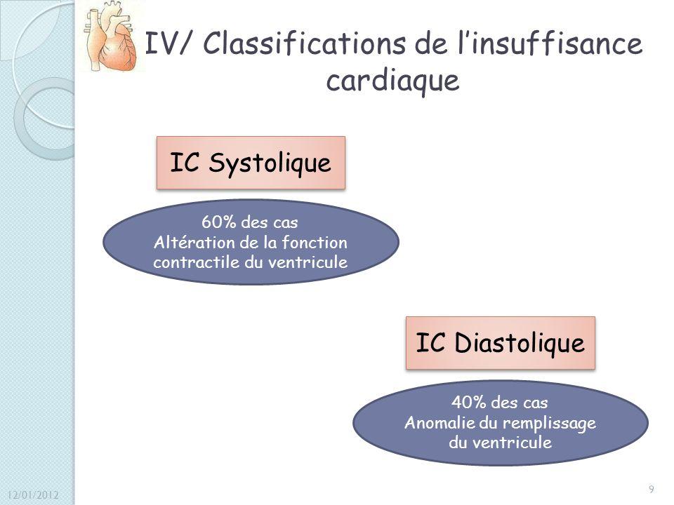IV/ Classifications de linsuffisance cardiaque IC Systolique IC Diastolique 60% des cas Altération de la fonction contractile du ventricule 40% des ca