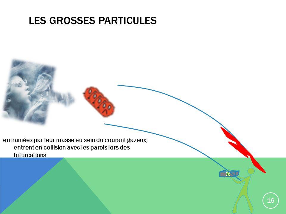 LES GROSSES PARTICULES entrainées par leur masse eu sein du courant gazeux, entrent en collision avec les parois lors des bifurcations 16