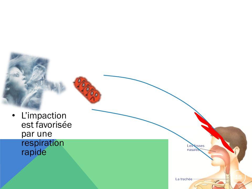 Limpaction est favorisée par une respiration rapide 18