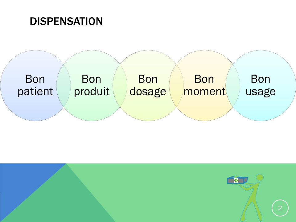 DISPENSATION Bon patient Bon produit Bon dosage Bon moment Bon usage 2