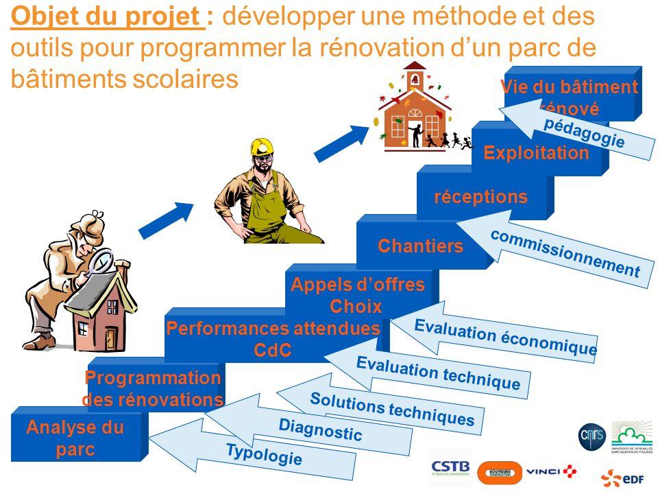 Objet du projet : développer une méthode et des outils pour programmer la rénovation dun parc de bâtiments scolaires Analyse du parc Programmation des