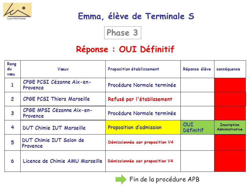 Emma, élève de Terminale S Démissionnée car proposition V4 Licence de Chimie AMU Marseille6 Démissionnée car proposition V4 5 OUI Définitif Proposition dadmission4 Procédure Normale terminée3 Refusé par l établissement CPGE MPSI Cézanne Aix-en- Provence 2 Procédure Normale terminée CPGE PCSI Cézanne Aix-en- Provence 1 conséquenceRéponse élèveProposition établissementVœux Rang du vœu Réponse : OUI Définitif Phase 3 DUT Chimie IUT Marseille DUT Chimie IUT Salon de Provence CPGE PCSI Thiers Marseille Inscription Administrative Fin de la procédure APB