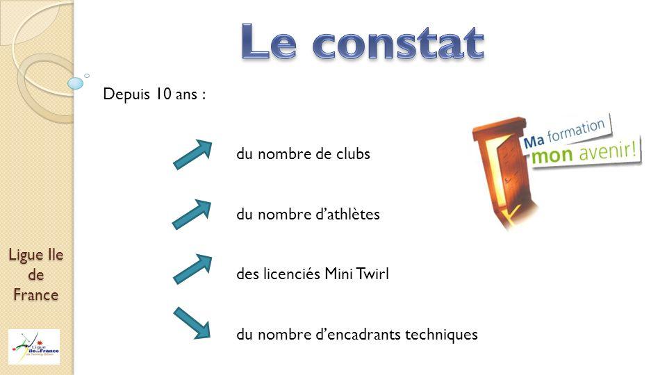 Depuis 10 ans : du nombre de clubs du nombre dathlètes des licenciés Mini Twirl du nombre dencadrants techniques
