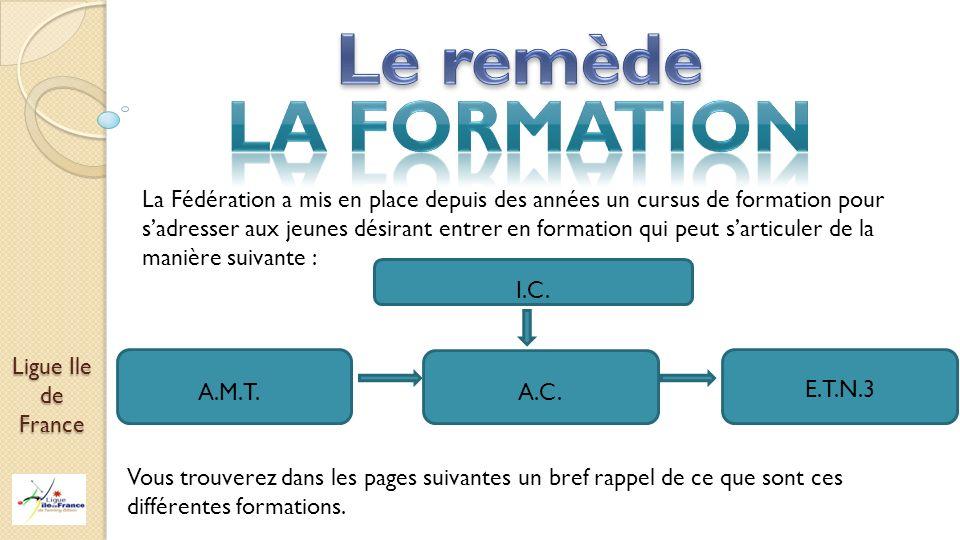 Ligue Ile de France La Fédération a mis en place depuis des années un cursus de formation pour sadresser aux jeunes désirant entrer en formation qui p