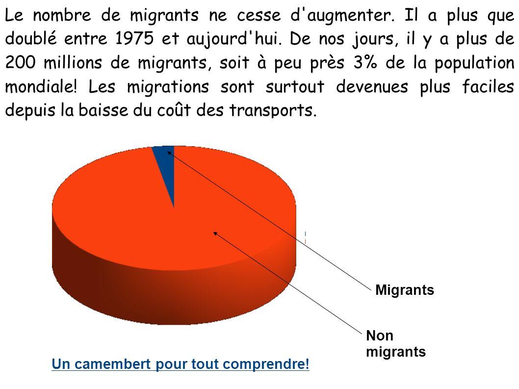 Le nombre de migrants ne cesse d'augmenter. Il a plus que doublé entre 1975 et aujourd'hui. De nos jours, il y a plus de 200 millions de migrants, soi