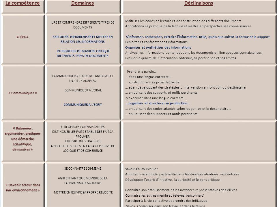 La compétence Domaines Déclinaisons « Lire » LIRE ET COMPRENDRE DIFFERENTS TYPES DE DOCUMENTS EXPLOITER, HIERARCHISER ET METTRE EN RELATION LES INFORMATIONS INTERPRETER DE MANIERE CRITIQUE DIFFERENTS TYPES DE DOCUMENTS Maîtriser les codes de lecture et de construction des différents documents Approfondir sa pratique de la lecture et mettre en perspective ses connaissances Sinformer, rechercher, extraire linformation utile, quels que soient la forme et le support Exploiter et confronter des informations Organiser et synthétiser des informations Analyser les informations contenues dans les documents en lien avec ses connaissances Evaluer la qualité de linformation obtenue, sa pertinence et ses limites « Communiquer » COMMUNIQUER A LAIDE DE LANGAGES ET DOUTILS ADAPTES COMMUNIQUER A LORAL COMMUNIQUER A LECRIT Prendre la parole… … dans une langue correcte… … en structurant sa prise de parole… … et en développant des stratégies dintervention en fonction du destinataire … en utilisant des supports et outils pertinents Sexprimer dans une langue correcte… … organiser et structurer sa production… … en utilisant des codes adaptés selon les genres et le destinataire… … en utilisant des supports et outils pertinents.