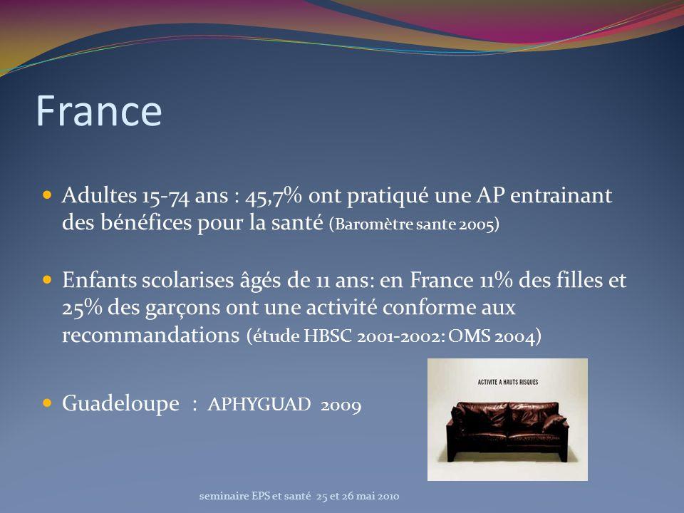France Adultes 15-74 ans : 45,7% ont pratiqué une AP entrainant des bénéfices pour la santé (Baromètre sante 2005) Enfants scolarises âgés de 11 ans: