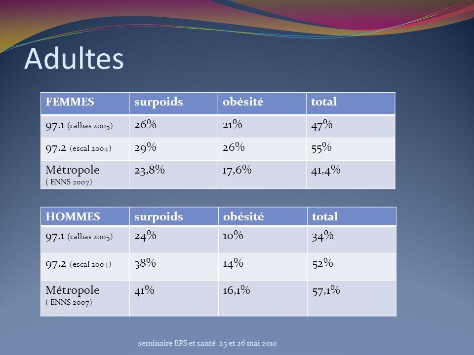 Adultes seminaire EPS et santé 25 et 26 mai 2010 FEMMESsurpoidsobésitétotal 97.1 (calbas 2005) 26%21%47% 97.2 (escal 2004) 29%26%55% Métropole ( ENNS