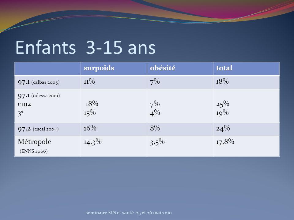 Enfants 3-15 ans surpoidsobésitétotal 97.1 (calbas 2005) 11%7%18% 97.1 (odessa 2001) cm2 3 e 18% 15% 7% 4% 25% 19% 97.2 (escal 2004) 16%8%24% Métropol