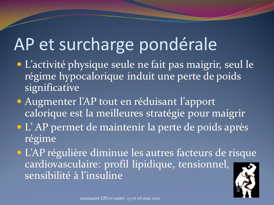 AP et surcharge pondérale Lactivité physique seule ne fait pas maigrir, seul le régime hypocalorique induit une perte de poids significative Augmenter