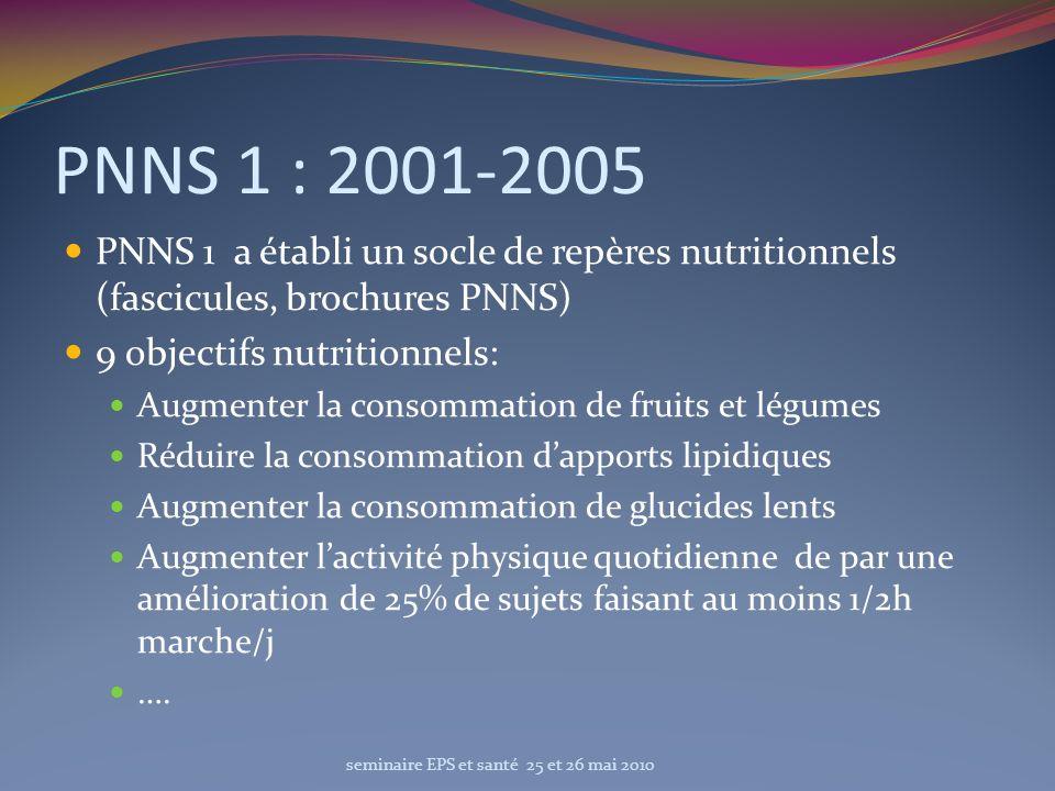 PNNS 1 : 2001-2005 PNNS 1 a établi un socle de repères nutritionnels (fascicules, brochures PNNS) 9 objectifs nutritionnels: Augmenter la consommation