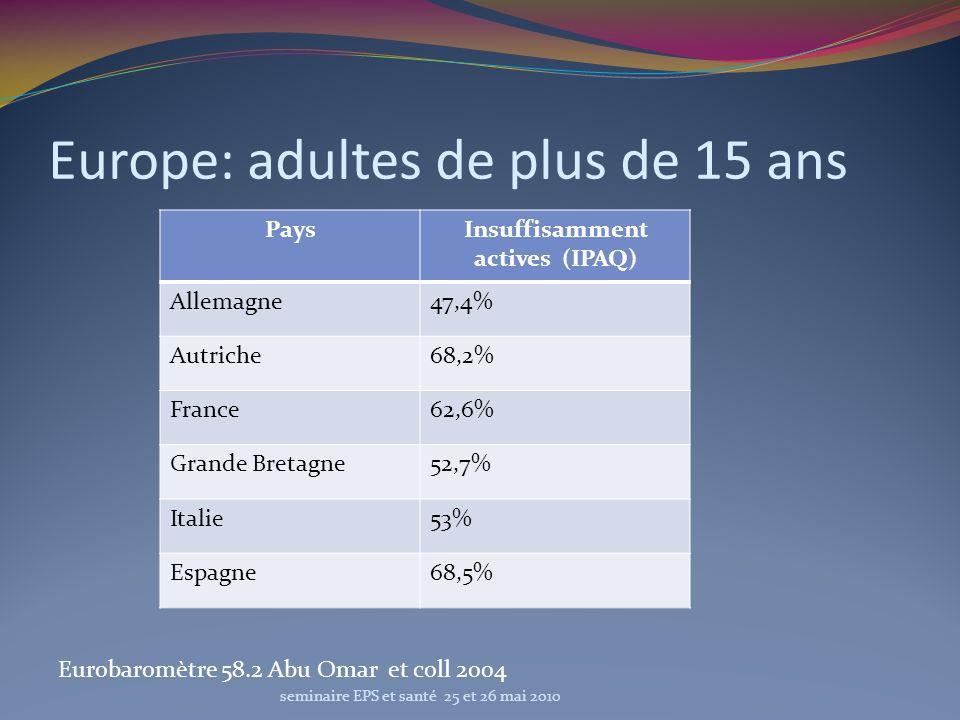 France Adultes 15-74 ans : 45,7% ont pratiqué une AP entrainant des bénéfices pour la santé (Baromètre sante 2005) Enfants scolarises âgés de 11 ans: en France 11% des filles et 25% des garçons ont une activité conforme aux recommandations (étude HBSC 2001-2002: OMS 2004) Guadeloupe : APHYGUAD 2009 seminaire EPS et santé 25 et 26 mai 2010