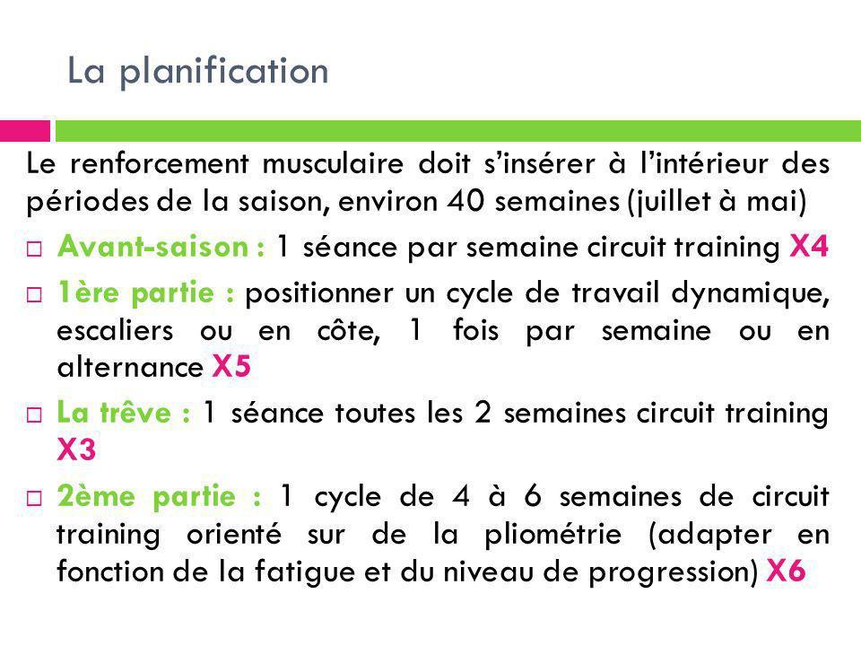 La planification Le renforcement musculaire doit sinsérer à lintérieur des périodes de la saison, environ 40 semaines (juillet à mai) Avant-saison : 1