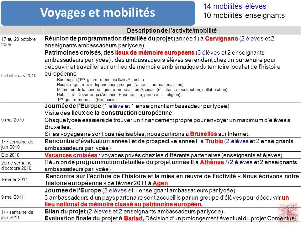 Voyages et mobilités Description de lactivité/mobilité 17 au 20 octobre 2009 Cervignano Réunion de programmation détaillée du projet (année 1) à Cervi