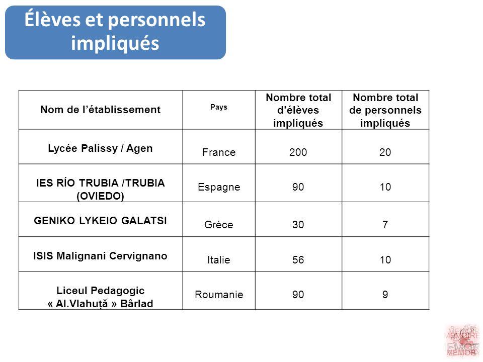 Élèves et personnels impliqués Nom de létablissement Pays Nombre total délèves impliqués Nombre total de personnels impliqués Lycée Palissy / Agen Fra