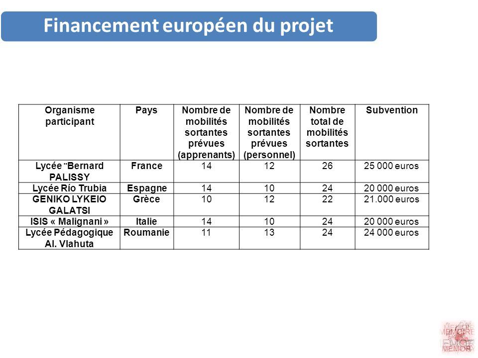 Financement européen du projet Organisme participant PaysNombre de mobilités sortantes prévues (apprenants) Nombre de mobilités sortantes prévues (per