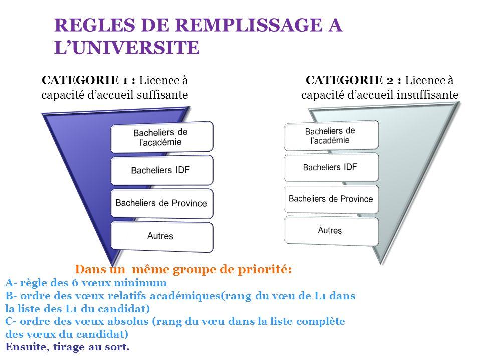 REGLES DE REMPLISSAGE A LUNIVERSITE CATEGORIE 1 : Licence à capacité daccueil suffisante CATEGORIE 2 : Licence à capacité daccueil insuffisante Dans u