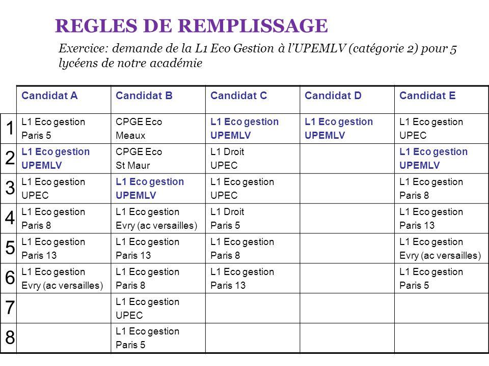 REGLES DE REMPLISSAGE Exercice: demande de la L1 Eco Gestion à lUPEMLV (catégorie 2) pour 5 lycéens de notre académie Candidat ACandidat BCandidat CCa