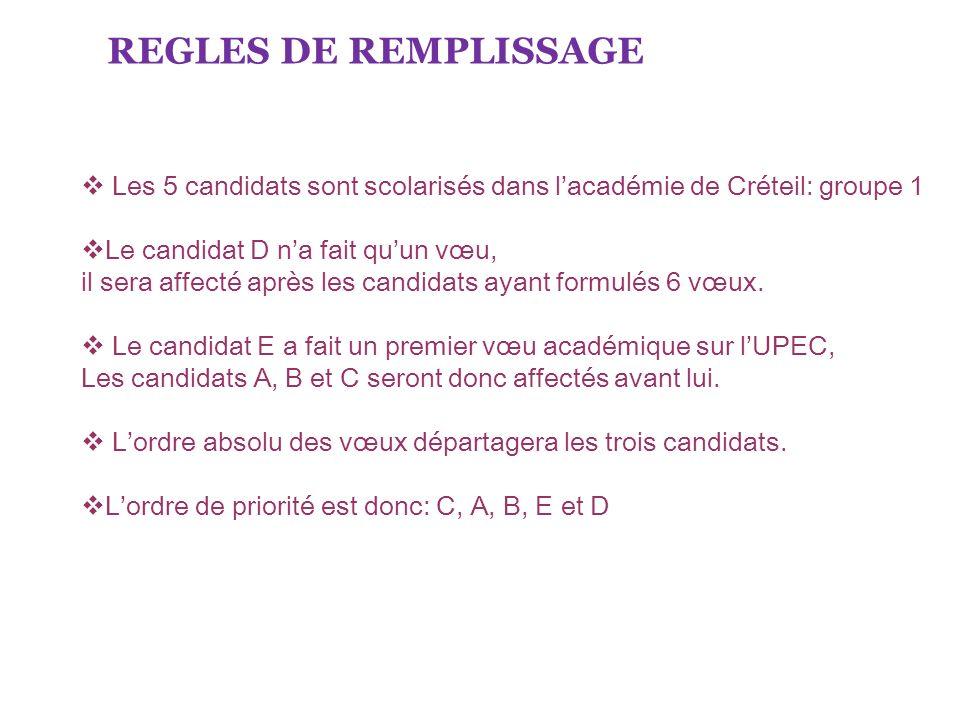 REGLES DE REMPLISSAGE Les 5 candidats sont scolarisés dans lacadémie de Créteil: groupe 1 Le candidat D na fait quun vœu, il sera affecté après les ca