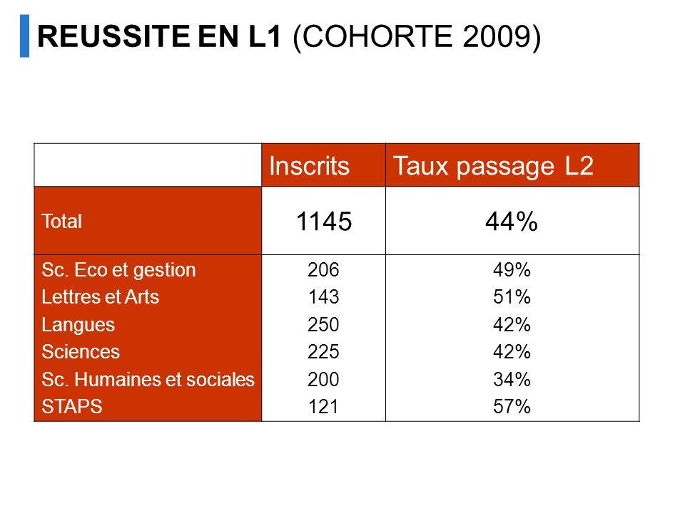 REUSSITE EN L1 (COHORTE 2009) InscritsTaux passage L2 Total 114544% Sc. Eco et gestion Lettres et Arts Langues Sciences Sc. Humaines et sociales STAPS