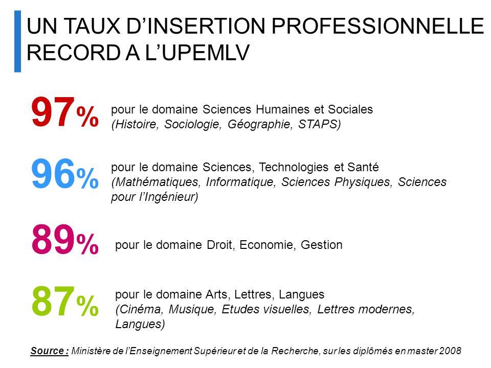 UN TAUX DINSERTION PROFESSIONNELLE RECORD A LUPEMLV 97 % pour le domaine Sciences Humaines et Sociales (Histoire, Sociologie, Géographie, STAPS) 96 %