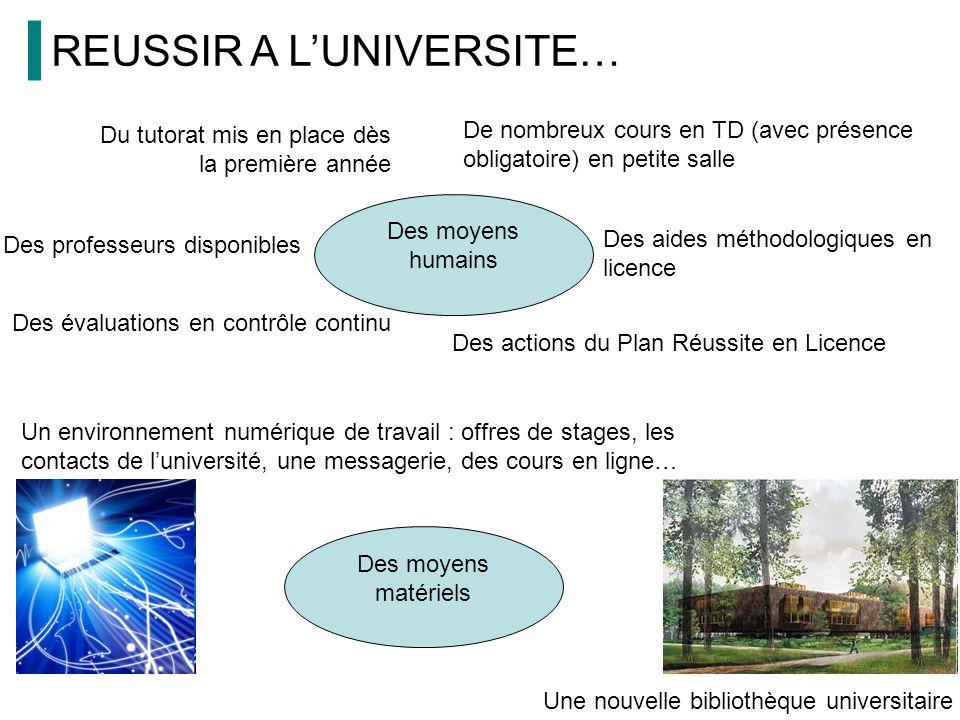 REUSSIR A LUNIVERSITE… Des professeurs disponibles Une nouvelle bibliothèque universitaire Un environnement numérique de travail : offres de stages, l