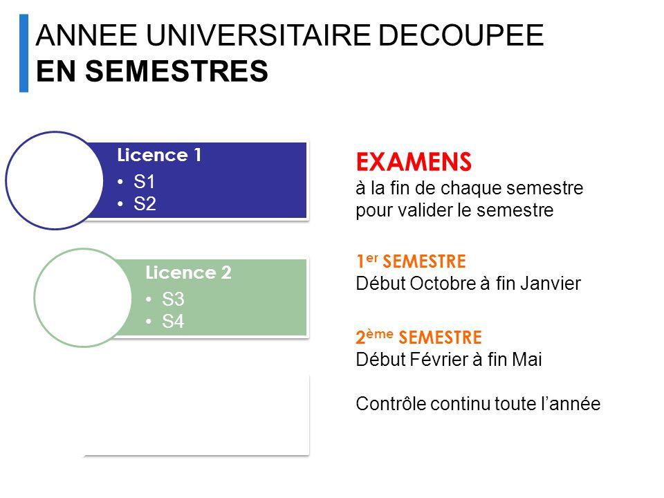 Licence 1 S1 S2 Licence 2 S3 S4 Licence 3 S5 S6 EXAMENS à la fin de chaque semestre pour valider le semestre 1 er SEMESTRE Début Octobre à fin Janvier