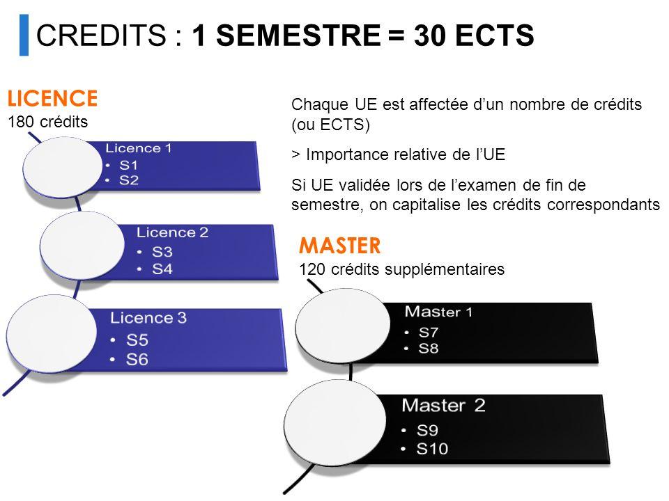 CREDITS : 1 SEMESTRE = 30 ECTS LICENCE 180 crédits MASTER 120 crédits supplémentaires Chaque UE est affectée dun nombre de crédits (ou ECTS) > Importa