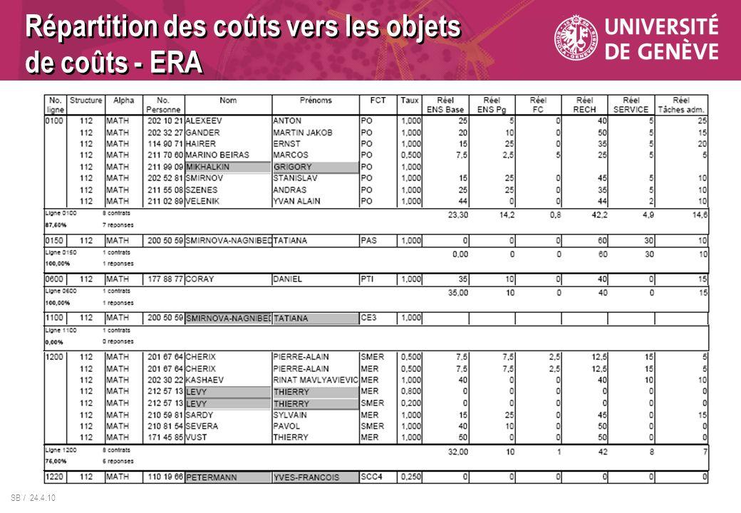 SB / 24.4.10 Répartition des coûts vers les objets de coûts - ERA
