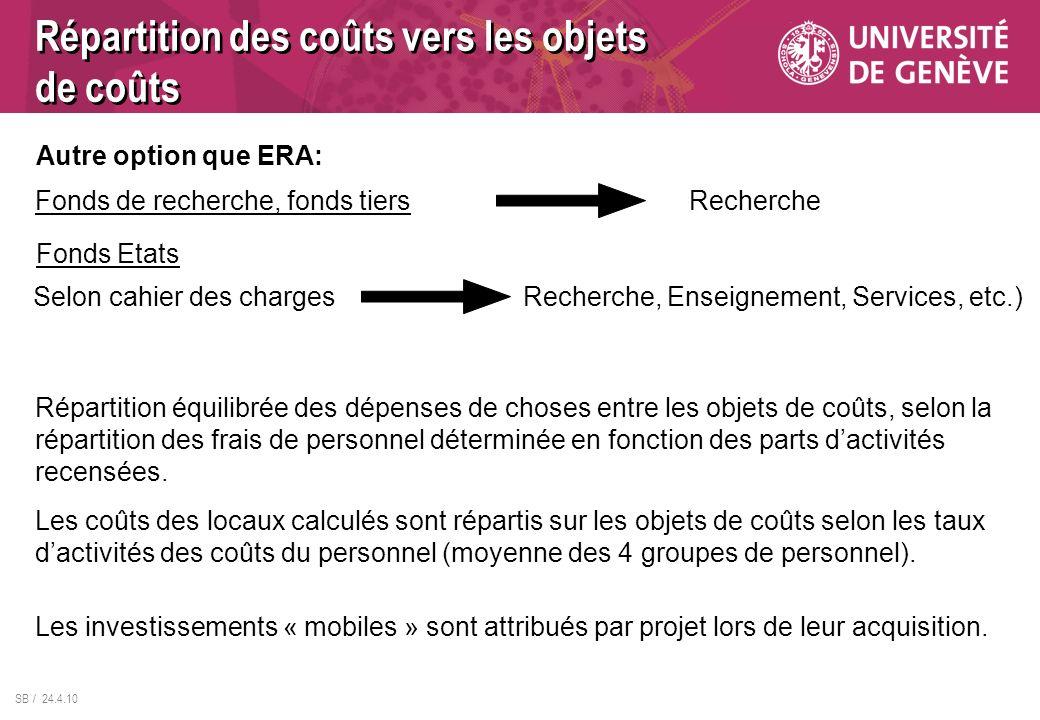 SB / 24.4.10 Répartition des coûts vers les objets de coûts Répartition équilibrée des dépenses de choses entre les objets de coûts, selon la répartition des frais de personnel déterminée en fonction des parts dactivités recensées.