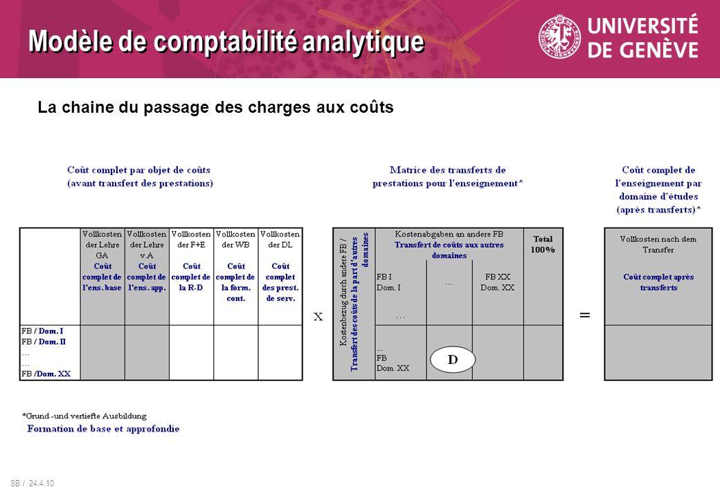 SB / 24.4.10 Modèle de comptabilité analytique La chaine du passage des charges aux coûts