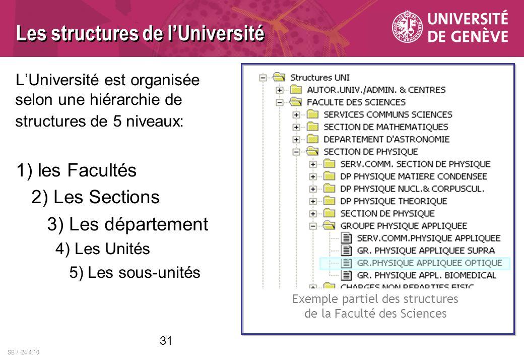 SB / 24.4.10 Les structures de lUniversité LUniversité est organisée selon une hiérarchie de structures de 5 niveaux: 1) les Facultés 2) Les Sections 3) Les département 4) Les Unités 5) Les sous-unités Exemple partiel des structures de la Faculté des Sciences 31