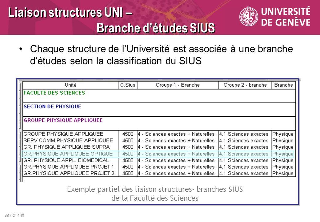 SB / 24.4.10 Liaison structures UNI – Branche détudes SIUS Chaque structure de lUniversité est associée à une branche détudes selon la classification du SIUS Exemple partiel des liaison structures- branches SIUS de la Faculté des Sciences