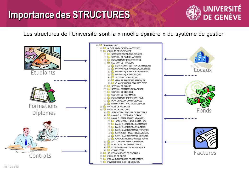 SB / 24.4.10 Importance des STRUCTURES Les structures de lUniversité sont la « moëlle épinière » du système de gestion Contrats Locaux Factures Fonds Formations Diplômes Etudiants