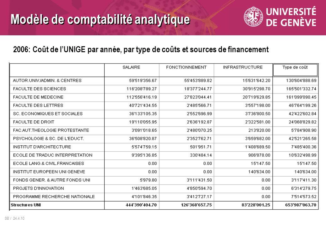 SB / 24.4.10 Modèle de comptabilité analytique 2006: Coût de lUNIGE par année, par type de coûts et sources de financement