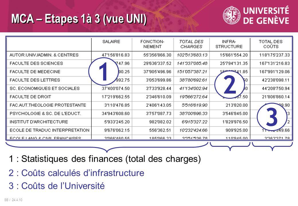 SB / 24.4.10 MCA – Etapes 1à 3 (vue UNI) 1 2 3 1 : Statistiques des finances (total des charges) 3 : Coûts de lUniversité 2 : Coûts calculés dinfrastructure
