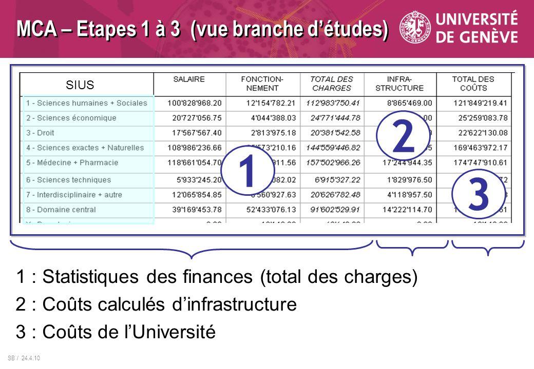 SB / 24.4.10 MCA – Etapes 1 à 3 (vue branche détudes) 1 2 3 1 : Statistiques des finances (total des charges) 2 : Coûts calculés dinfrastructure 3 : Coûts de lUniversité SIUS