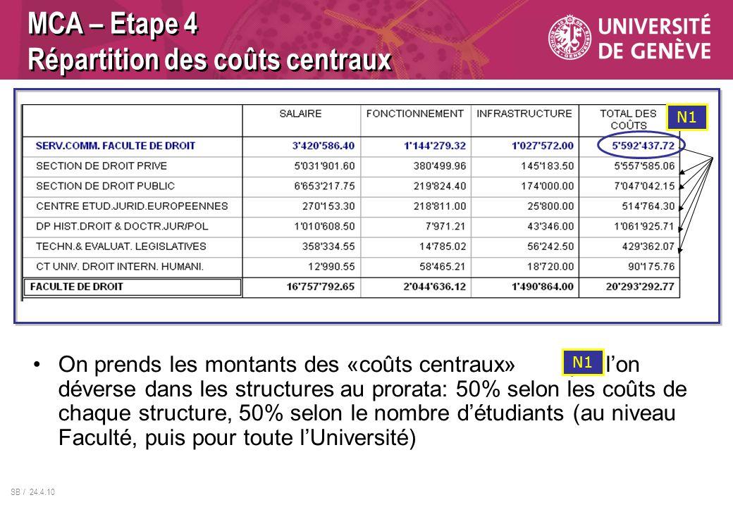 SB / 24.4.10 On prends les montants des «coûts centraux» que lon déverse dans les structures au prorata: 50% selon les coûts de chaque structure, 50% selon le nombre détudiants (au niveau Faculté, puis pour toute lUniversité) MCA – Etape 4 Répartition des coûts centraux N1