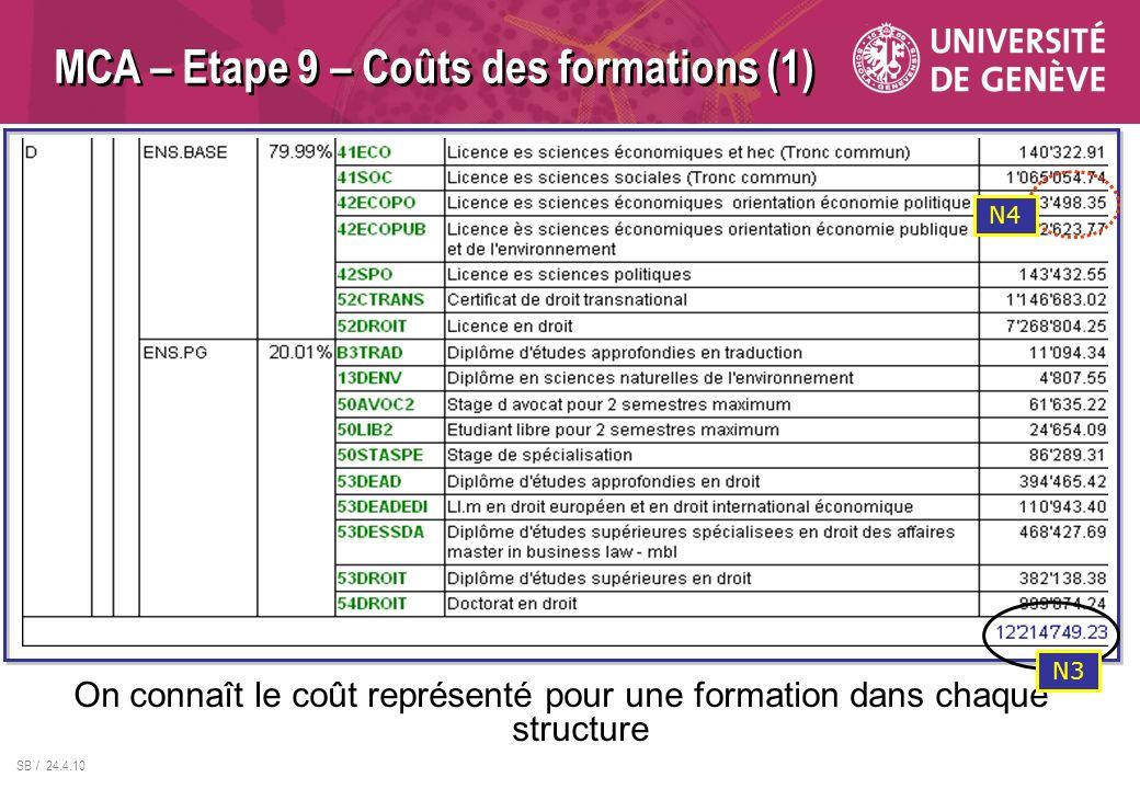 SB / 24.4.10 MCA – Etape 9 – Coûts des formations (1) On connaît le coût représenté pour une formation dans chaque structure N3 N4