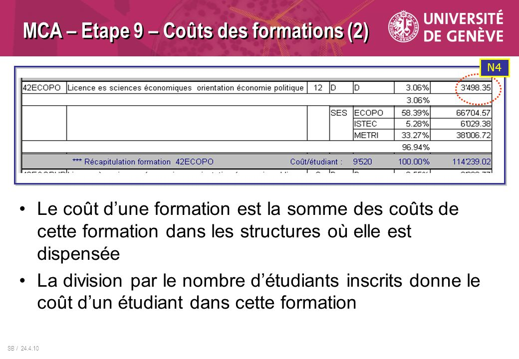 SB / 24.4.10 MCA – Etape 9 – Coûts des formations (2) Le coût dune formation est la somme des coûts de cette formation dans les structures où elle est dispensée La division par le nombre détudiants inscrits donne le coût dun étudiant dans cette formation N4