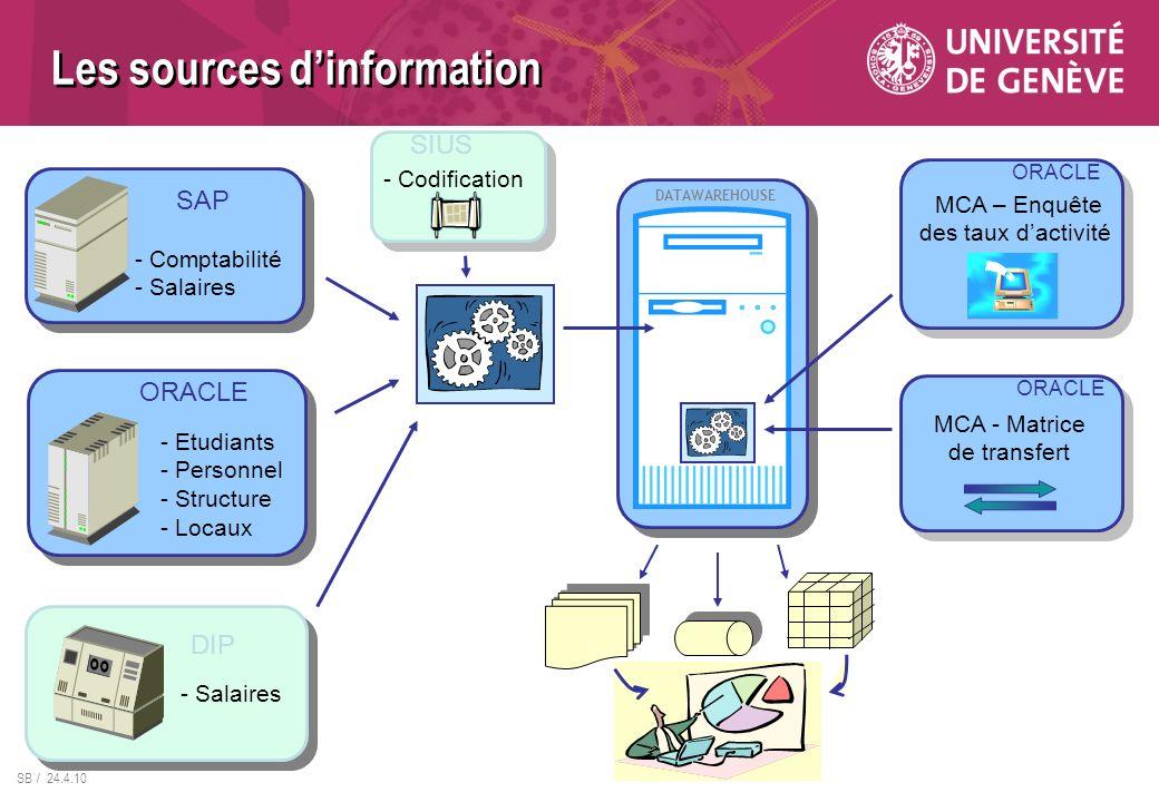 SB / 24.4.10 SAP - Comptabilité - Salaires ORACLE - Etudiants - Personnel - Structure - Locaux DIP - Salaires DATAWAREHOUSE MCA – Enquête des taux dactivité ORACLE SIUS - Codification MCA - Matrice de transfert ORACLE Les sources dinformation